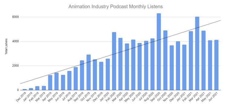 Animation Podcast monthly listens
