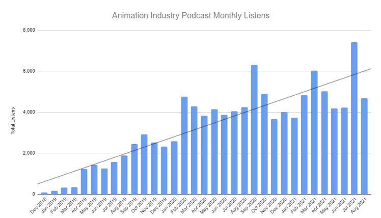 Best Animation Podcast
